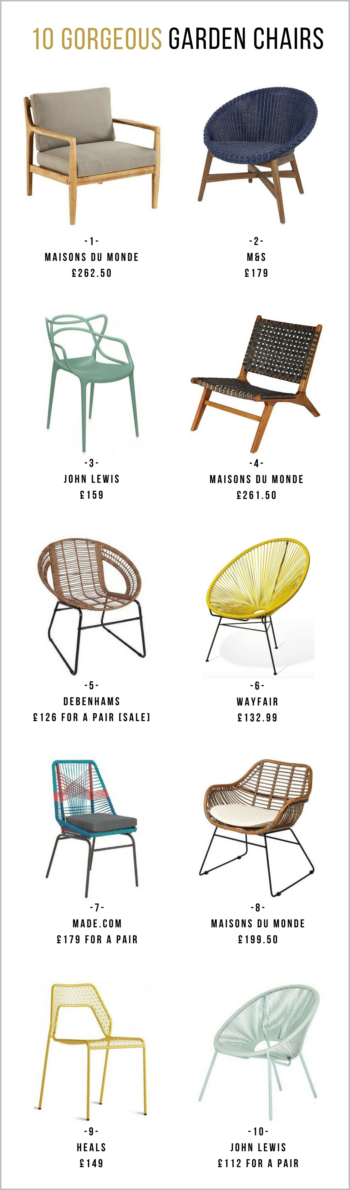 The best garden chairs - Roundup by First Sense